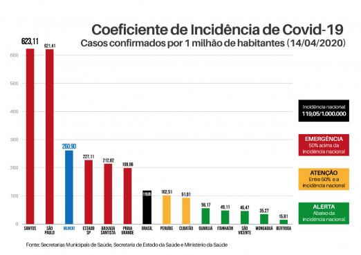 Incidencia De Covid 19 Em Santos E Cinco Vezes Maior Que No Brasil Prefeitura De Santos